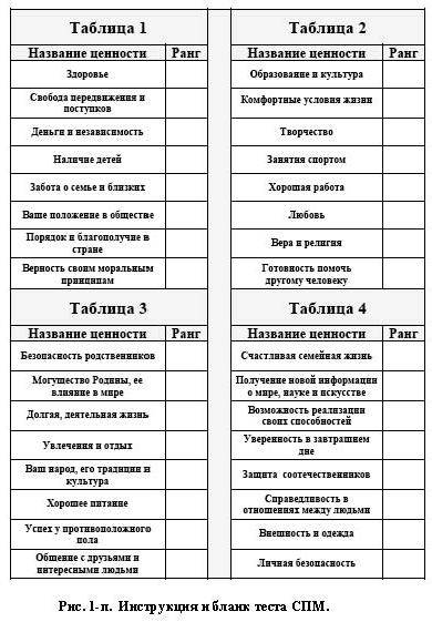 андрея болконского таблица