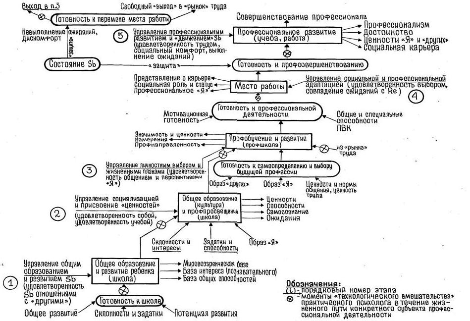 Схема этапов и феномены