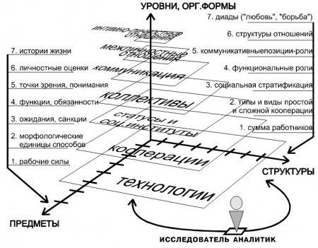 Тюков А.А. Психология развития в комплексе современной антропологии