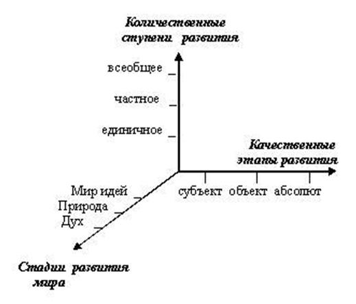 системы Гегеля