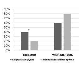 Показатели степени индивидуализации