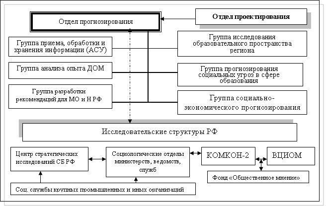 Рисунок 3. Организация отдела прогнозирования образования (Вариант)