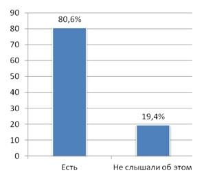 Сведения респондентов о наличии советов с участием родительской общественности в московских школах (%).