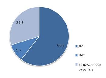 Готовность родителей вносить предложения по нормативным актам (%)