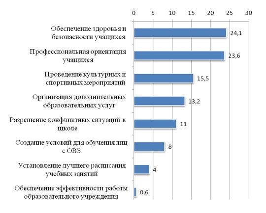 Основные проблемы, волнующие родительскую общественность (по количеству поданных родителями ответов, в %)