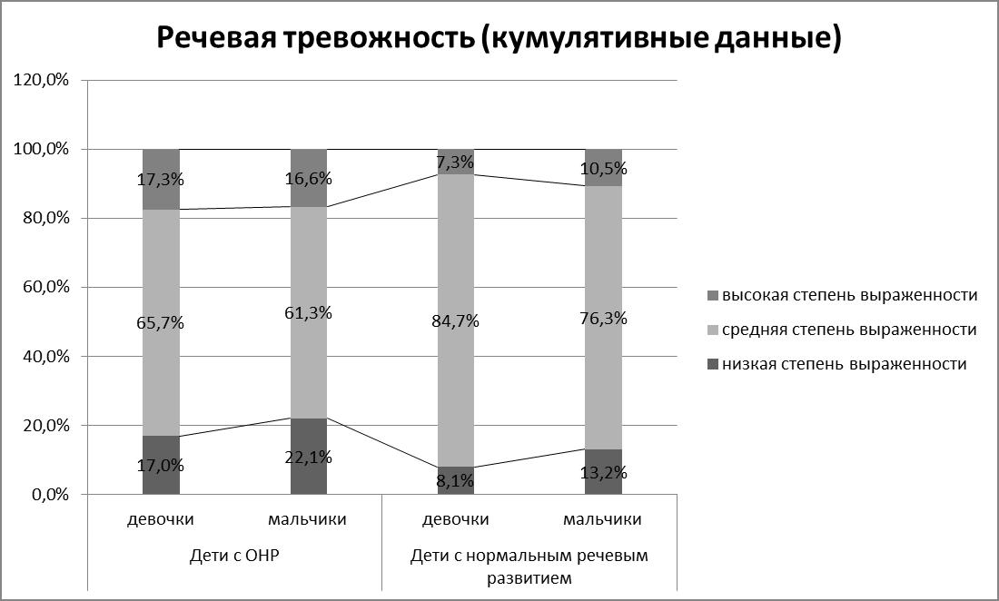 Рисунок 5. Различие в степени выраженности речевой тревожности в зависимости от пола и речевого статуса.