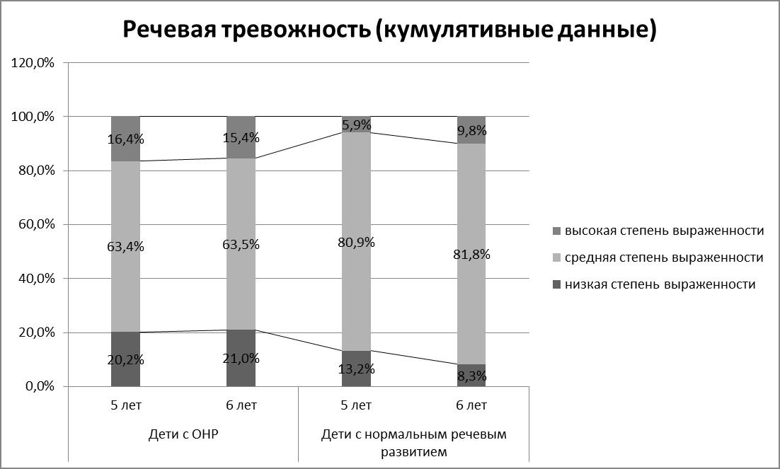Рисунок 6. Различие в степени выраженности речевой тревожности в зависимости от возраста при ОНР и в норме.